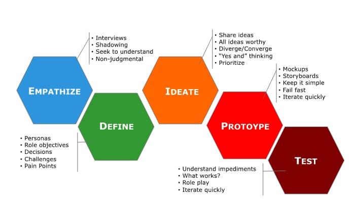 Le design thinking «qu'est ce que c'est»