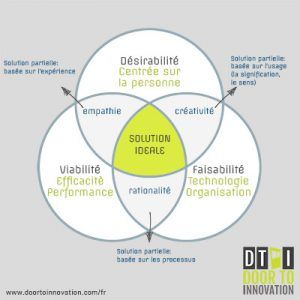 pourquoi-le-design-thinking